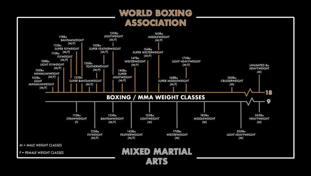 A comparison between boxing and MMA weight classes.